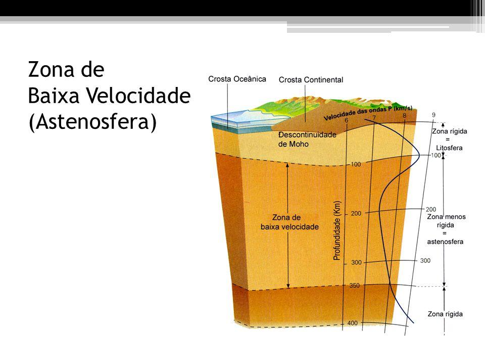 Zona de Baixa Velocidade (Astenosfera)