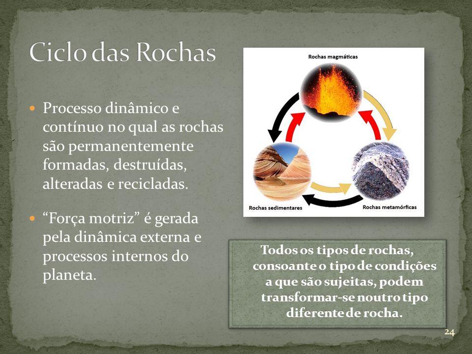 Processo dinâmico e contínuo no qual as rochas são permanentemente formadas, destruídas, alteradas e recicladas. Força motriz é gerada pela dinâmica e