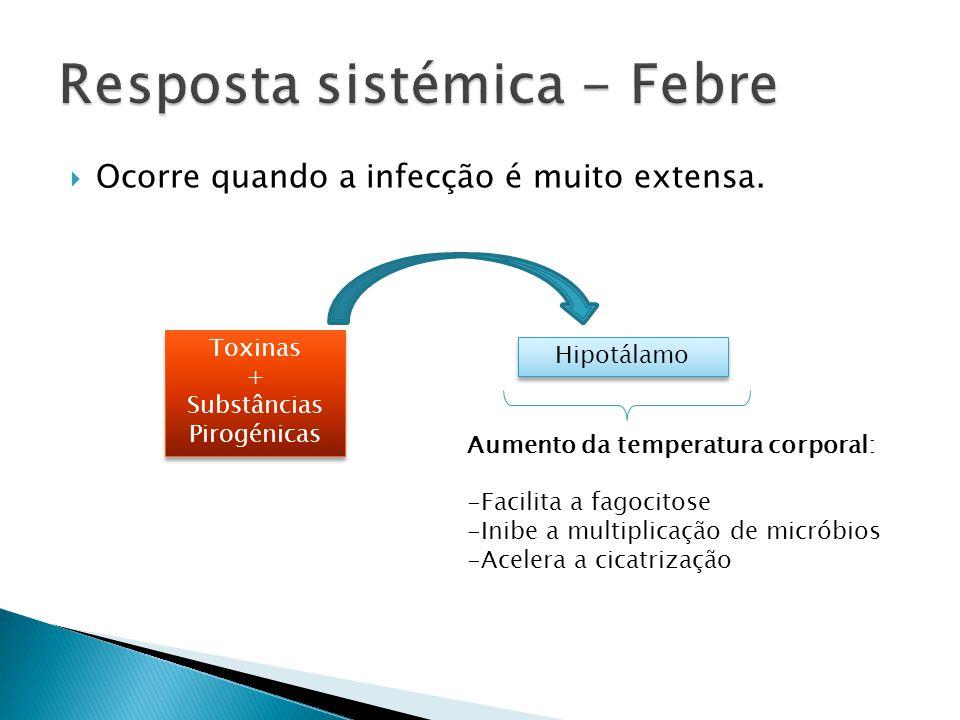 Ocorre quando a infecção é muito extensa. Toxinas + Substâncias Pirogénicas Toxinas + Substâncias Pirogénicas Hipotálamo Aumento da temperatura corpor