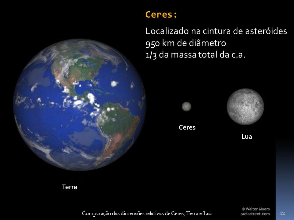 Comparação das dimensões relativas de Ceres, Terra e Lua Terra Ceres Lua 12 Ceres: Localizado na cintura de asteróides 950 km de diâmetro 1/3 da massa total da c.a.