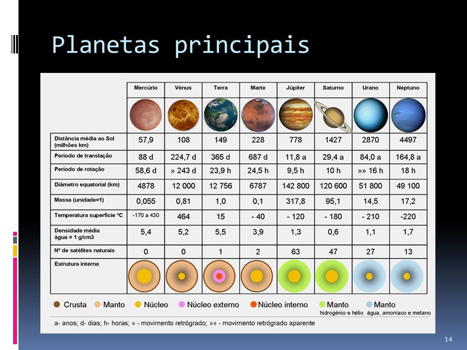 Planetas principais 14