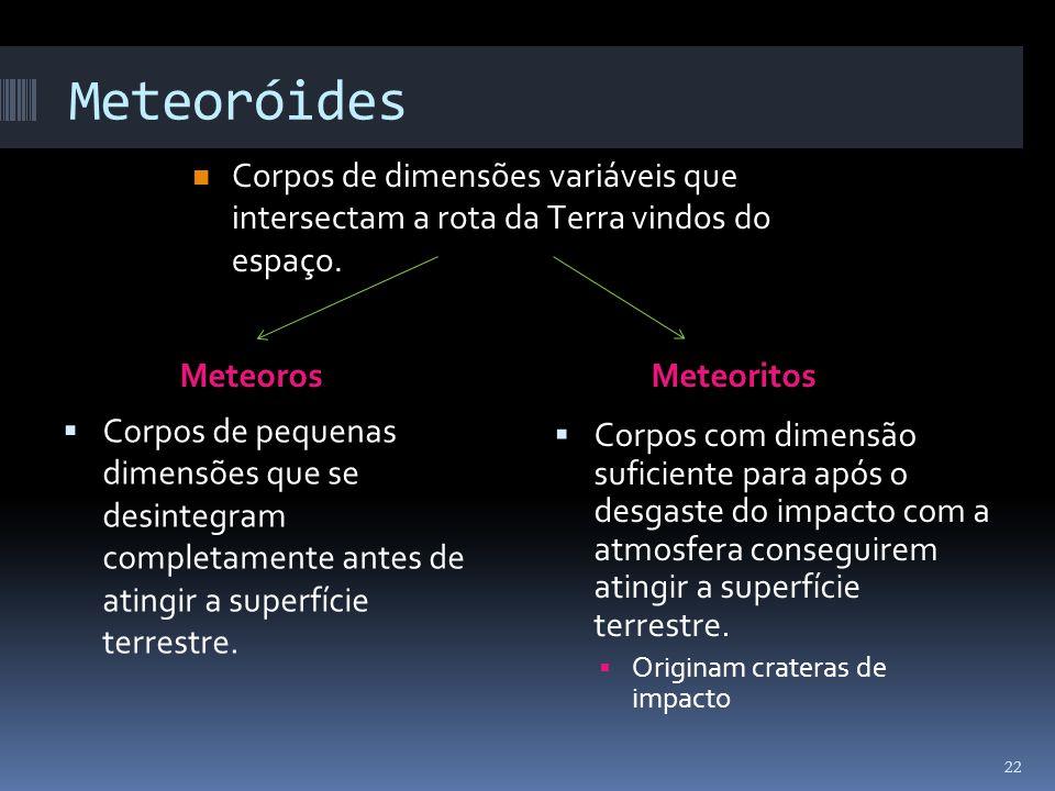 Meteoróides MeteorosMeteoritos Corpos de pequenas dimensões que se desintegram completamente antes de atingir a superfície terrestre. Corpos com dimen