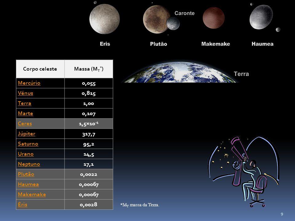 Corpo celesteMassa (M T * ) Mercúrio0,055 Vénus0,815 Terra1,00 Marte0,107 Ceres1,5×10 -4 Júpiter317,7 Saturno95,2 Urano14,5 Neptuno17,1 Plutão0,0022 H
