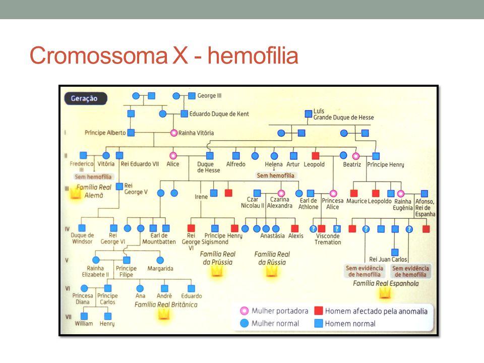 Cromossoma X - hemofilia