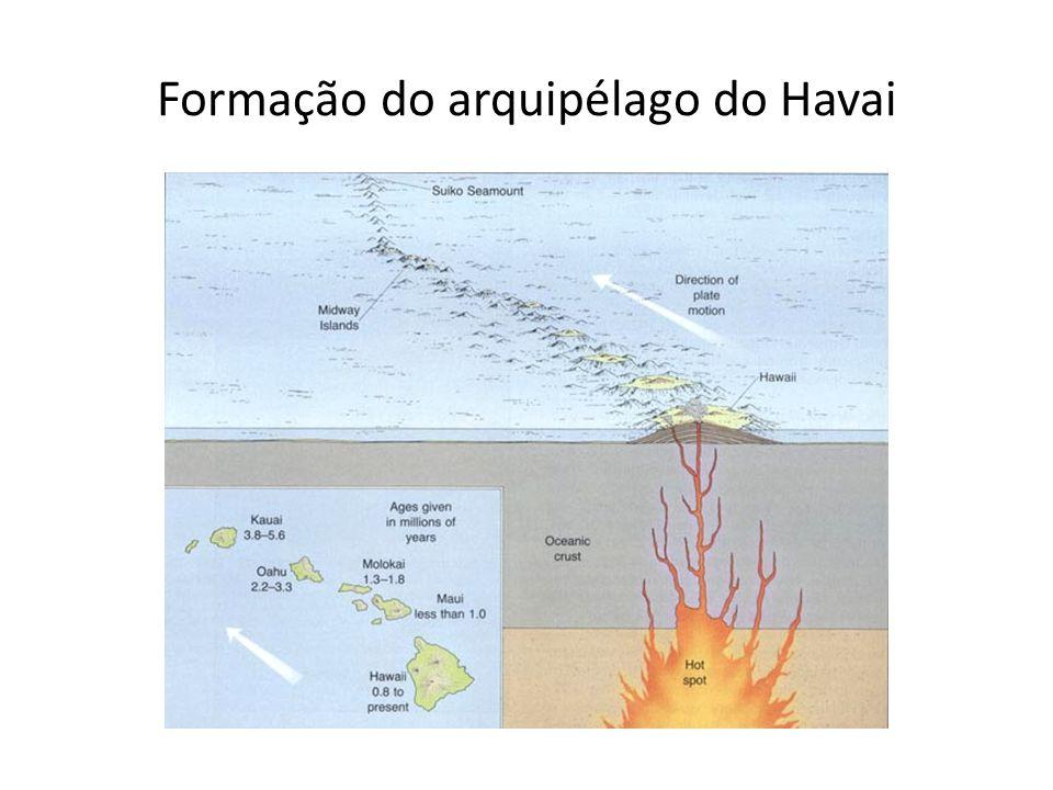 Formação do arquipélago do Havai