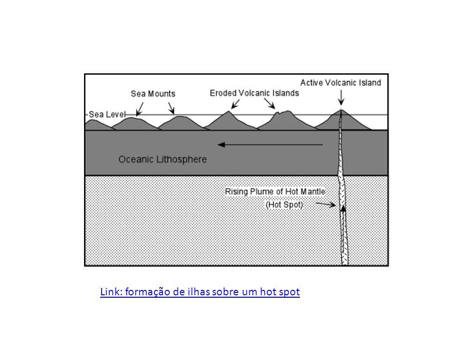 Link: formação de ilhas sobre um hot spot