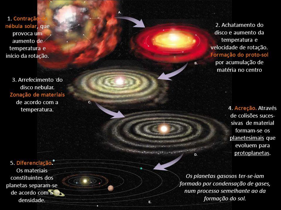 1. Contração da nébula solar, que provoca um aumento de temperatura e início da rotação. 2. Achatamento do disco e aumento da temperatura e velocidade