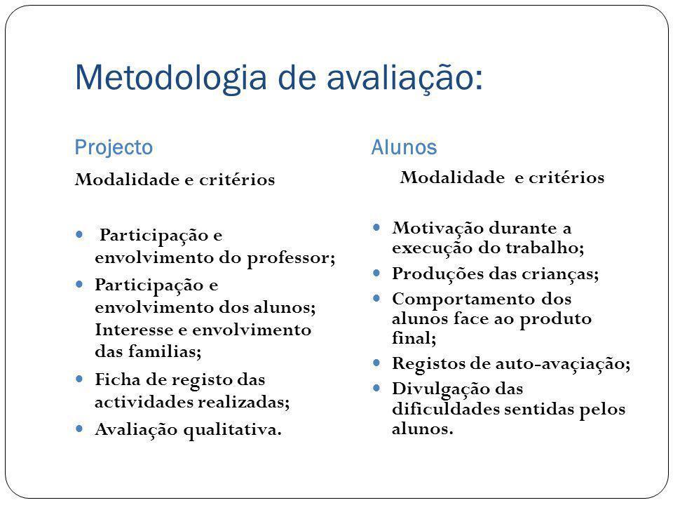 Metodologia de avaliação: ProjectoAlunos Modalidade e critérios Participação e envolvimento do professor; Participação e envolvimento dos alunos; Inte