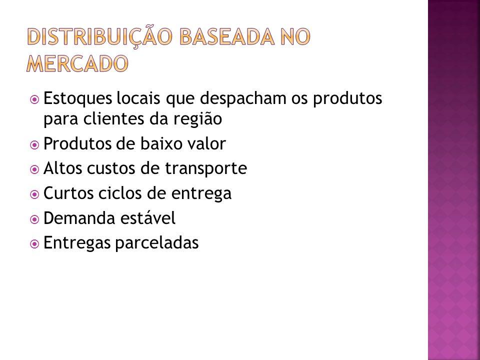 Estoques locais que despacham os produtos para clientes da região Produtos de baixo valor Altos custos de transporte Curtos ciclos de entrega Demanda estável Entregas parceladas