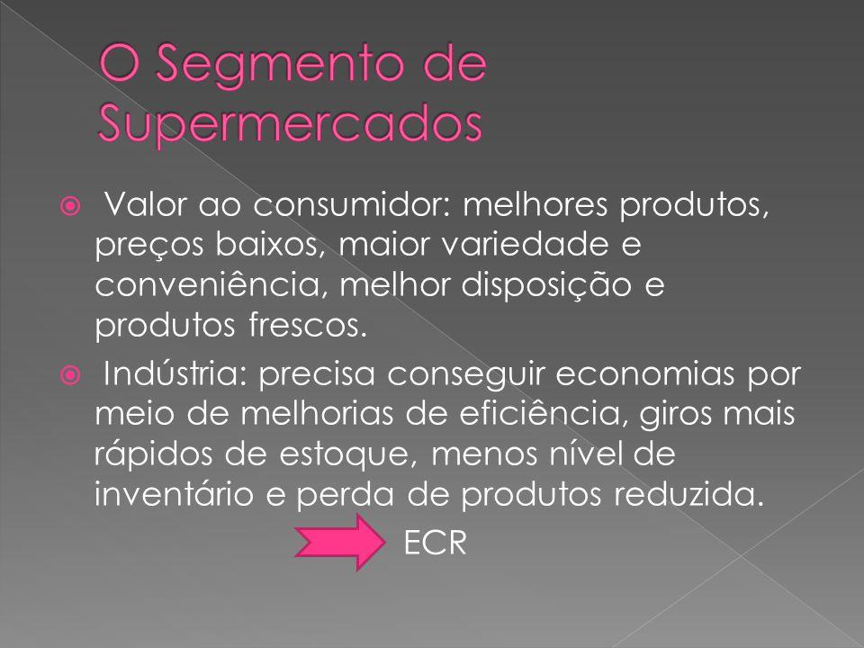 Valor ao consumidor: melhores produtos, preços baixos, maior variedade e conveniência, melhor disposição e produtos frescos. Indústria: precisa conseg
