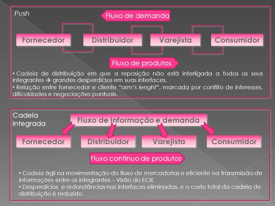 Fornecedor Distribuidor Varejista Consumidor Fluxo de demanda Fluxo de produtos Push Cadeia de distribuição em que a reposição não está interligada a
