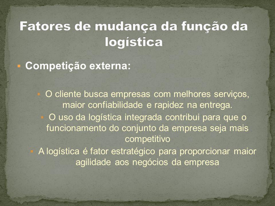 Competição externa: O cliente busca empresas com melhores serviços, maior confiabilidade e rapidez na entrega. O uso da logística integrada contribui