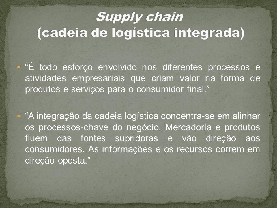 É todo esforço envolvido nos diferentes processos e atividades empresariais que criam valor na forma de produtos e serviços para o consumidor final. A