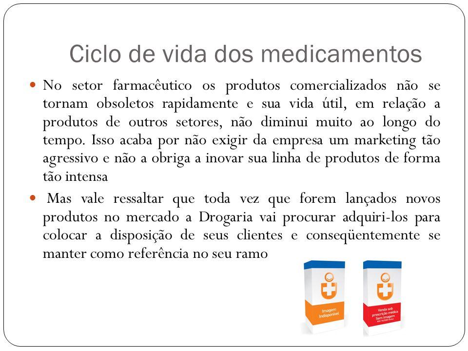 Ciclo de vida dos medicamentos No setor farmacêutico os produtos comercializados não se tornam obsoletos rapidamente e sua vida útil, em relação a pro