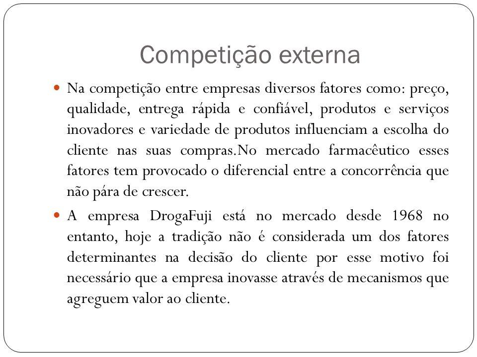 Competição externa Na competição entre empresas diversos fatores como: preço, qualidade, entrega rápida e confiável, produtos e serviços inovadores e