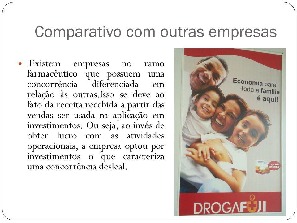 Comparativo com outras empresas Existem empresas no ramo farmacêutico que possuem uma concorrência diferenciada em relação às outras.Isso se deve ao f
