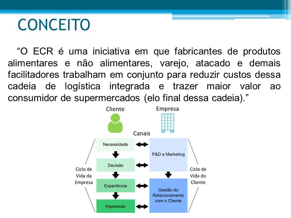 CONCEITO O ECR é uma iniciativa em que fabricantes de produtos alimentares e não alimentares, varejo, atacado e demais facilitadores trabalham em conj