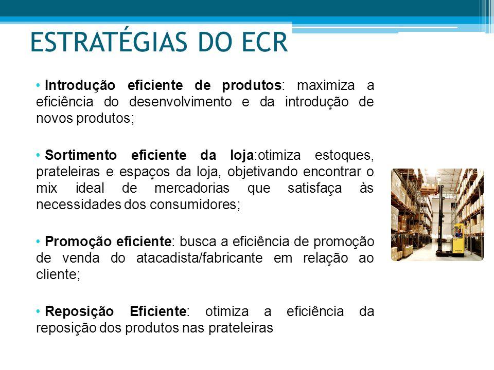 ESTRATÉGIAS DO ECR Introdução eficiente de produtos: maximiza a eficiência do desenvolvimento e da introdução de novos produtos; Sortimento eficiente