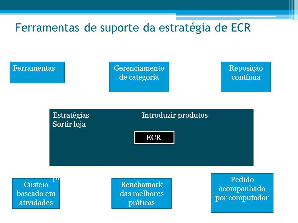 Ferramentas de suporte da estratégia de ECR Ferramentas Gerenciamento de categoria Reposição contínua Custeio baseado em atividades Benchamark das mel