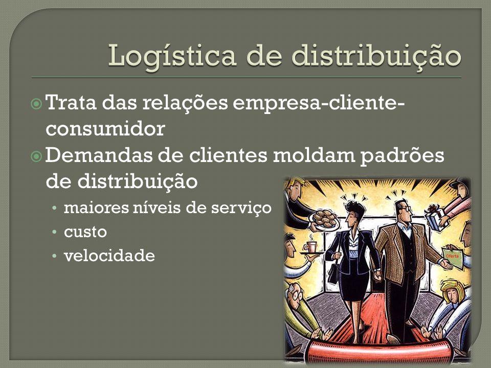Trata das relações empresa-cliente- consumidor Demandas de clientes moldam padrões de distribuição maiores níveis de serviço custo velocidade