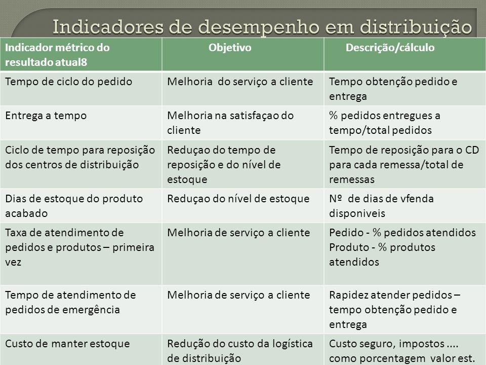 Indicador métrico do resultado atual8 Objetivo Descrição/cálculo Tempo de ciclo do pedidoMelhoria do serviço a clienteTempo obtenção pedido e entrega