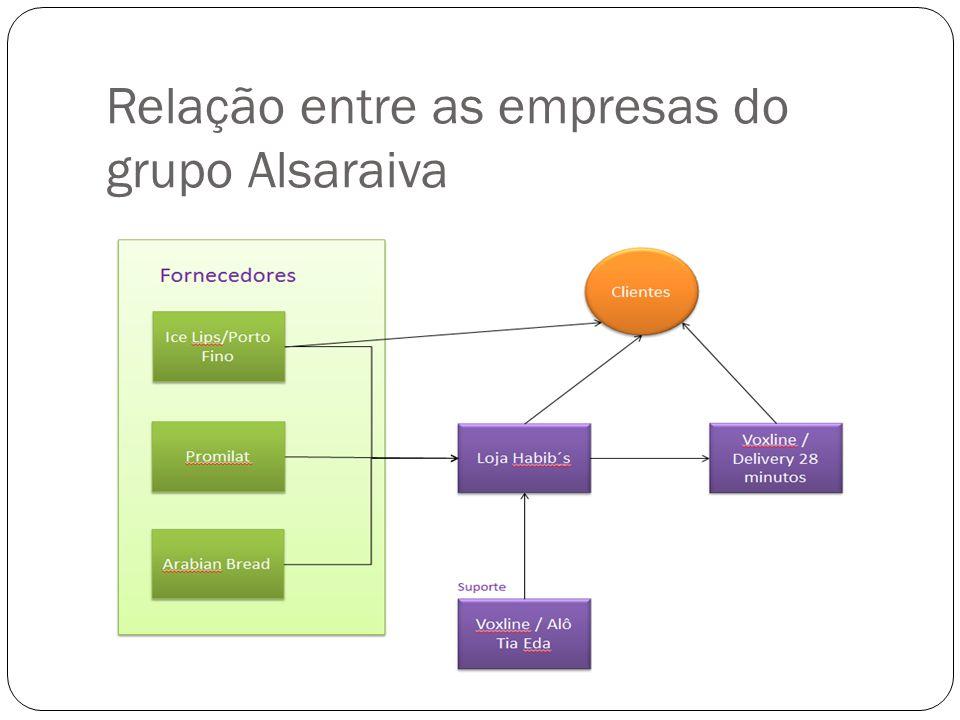 Relação entre as empresas do grupo Alsaraiva