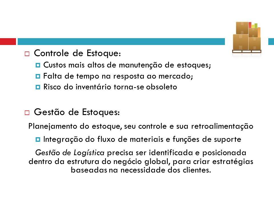 Controle de Estoque : Custos mais altos de manutenção de estoques; Falta de tempo na resposta ao mercado; Risco do inventário torna-se obsoleto Gestão