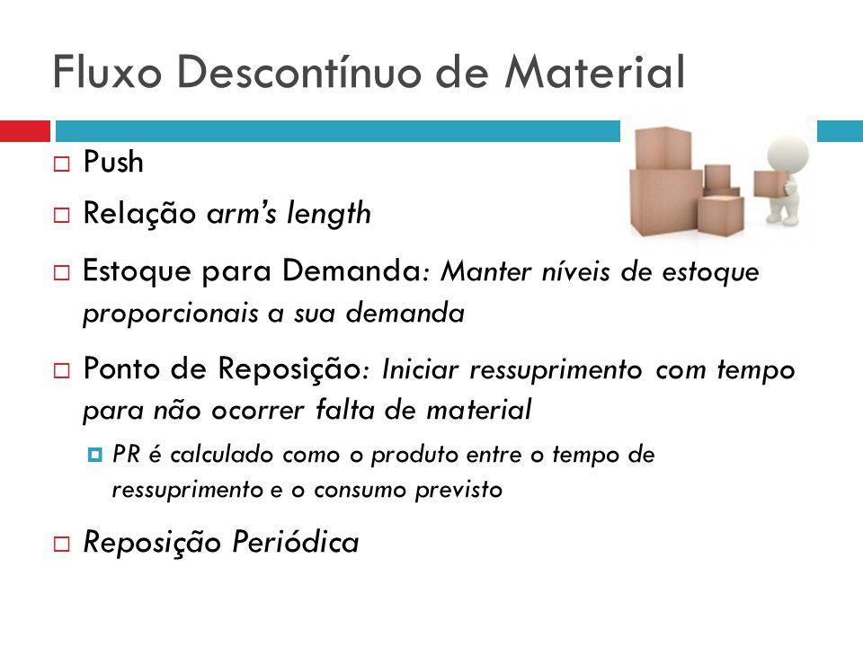 Fluxo Descontínuo de Material Push Relação arms length Estoque para Demanda: Manter níveis de estoque proporcionais a sua demanda Ponto de Reposição: