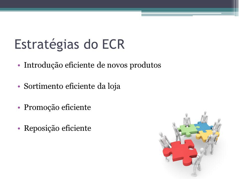 Estratégias do ECR Introdução eficiente de novos produtos Sortimento eficiente da loja Promoção eficiente Reposição eficiente