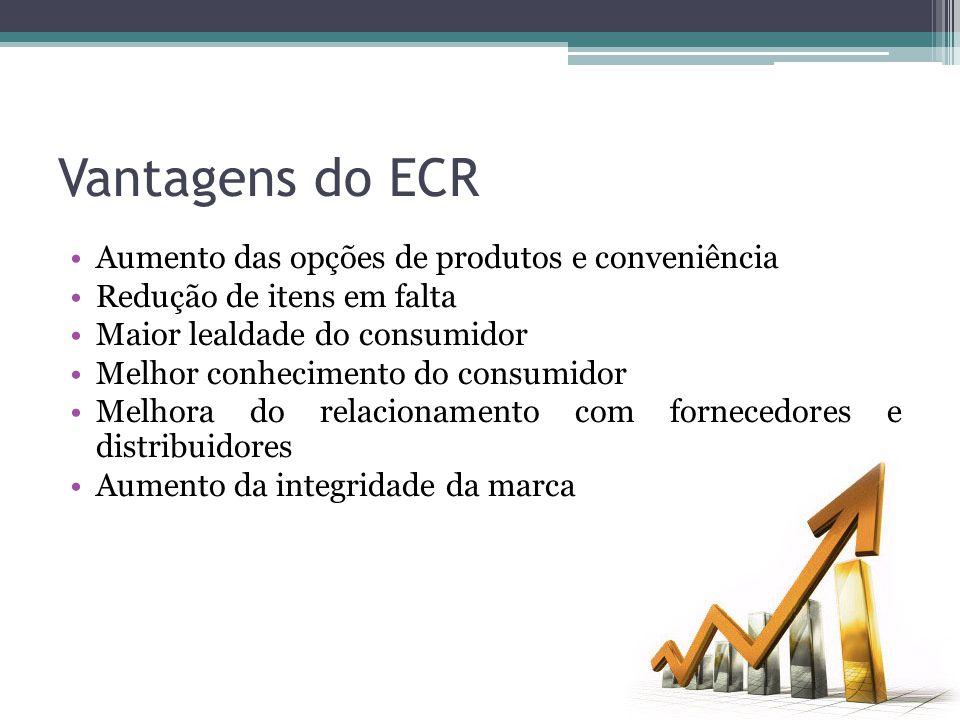 Vantagens do ECR Aumento das opções de produtos e conveniência Redução de itens em falta Maior lealdade do consumidor Melhor conhecimento do consumido