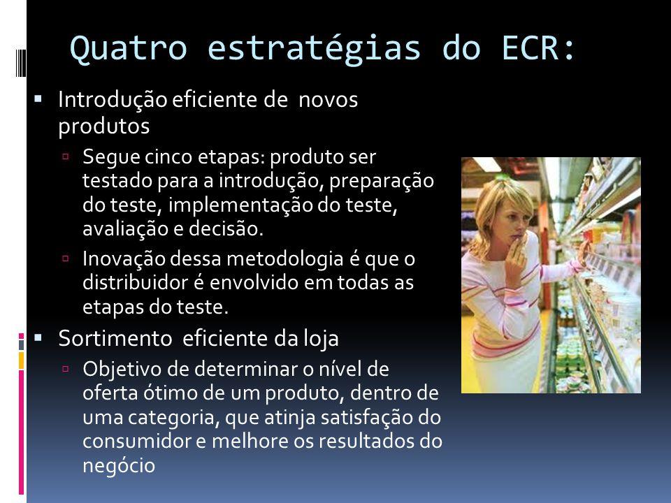 Quatro estratégias do ECR: Introdução eficiente de novos produtos Segue cinco etapas: produto ser testado para a introdução, preparação do teste, implementação do teste, avaliação e decisão.