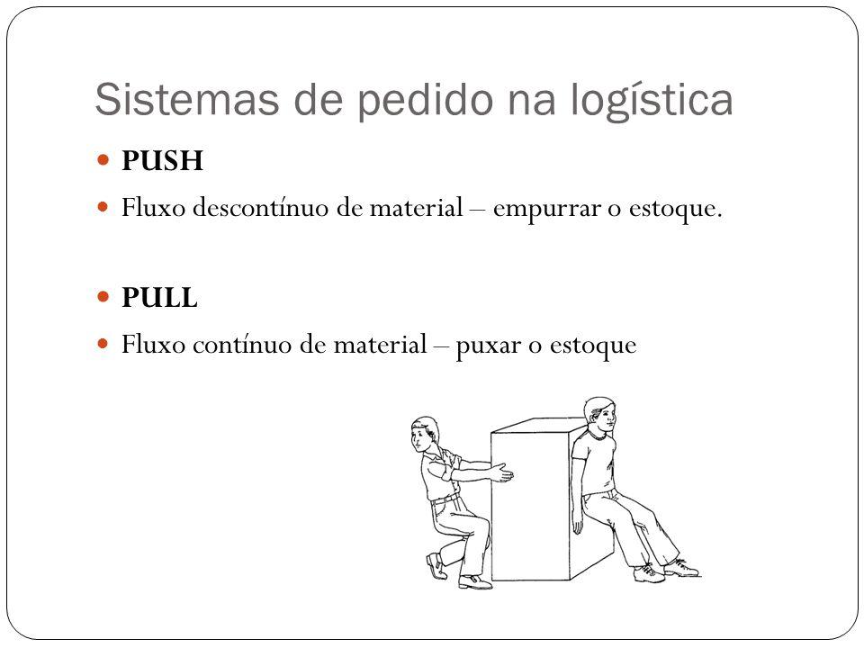 Sistemas de pedido na logística PUSH Fluxo descontínuo de material – empurrar o estoque. PULL Fluxo contínuo de material – puxar o estoque