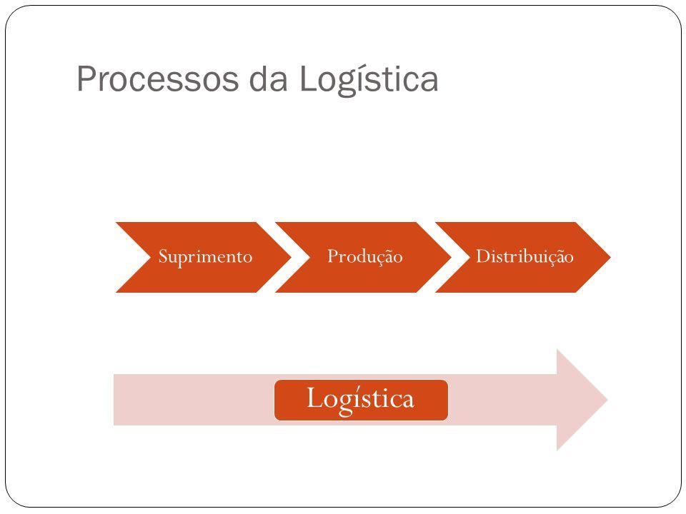 Processos da Logística Logística SuprimentoProduçãoDistribuição