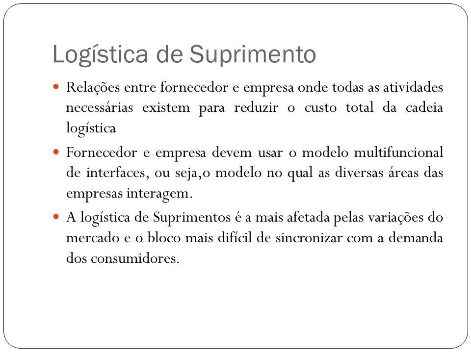 Logística de Suprimento Relações entre fornecedor e empresa onde todas as atividades necessárias existem para reduzir o custo total da cadeia logístic