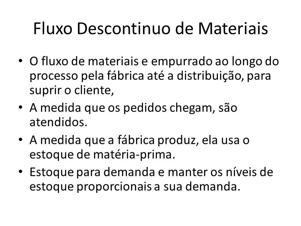 Fluxo Descontinuo de Materiais O fluxo de materiais e empurrado ao longo do processo pela fábrica até a distribuição, para suprir o cliente, A medida que os pedidos chegam, são atendidos.