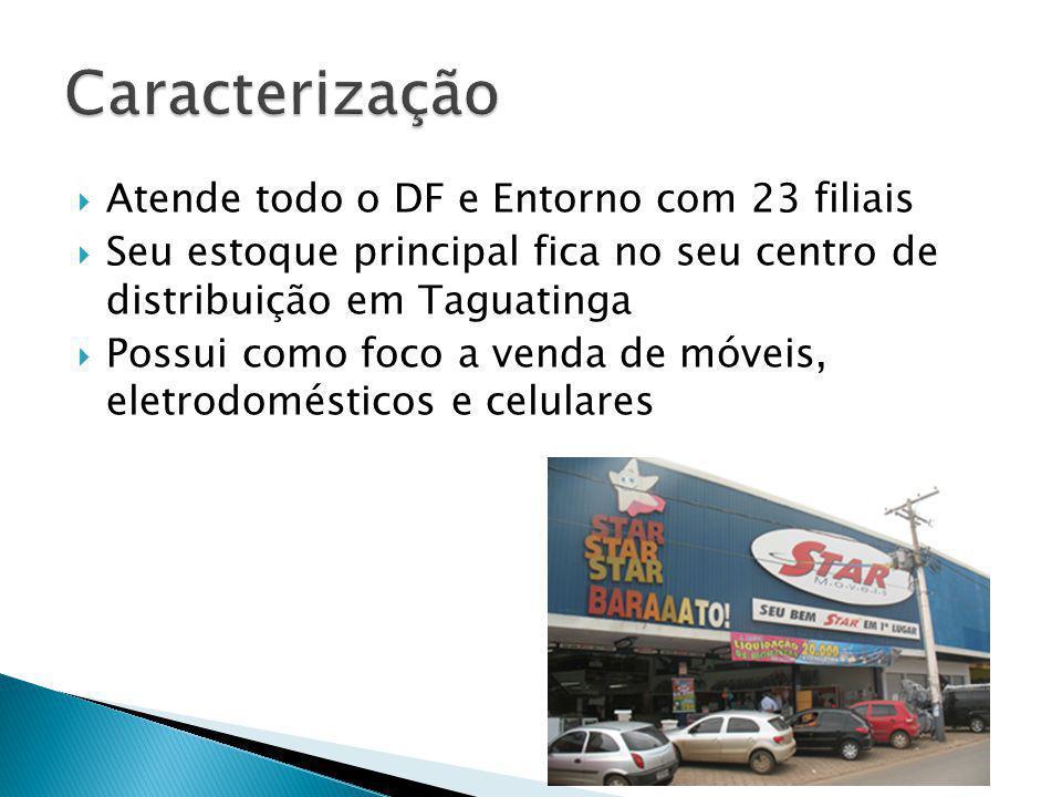 Atende todo o DF e Entorno com 23 filiais Seu estoque principal fica no seu centro de distribuição em Taguatinga Possui como foco a venda de móveis, eletrodomésticos e celulares