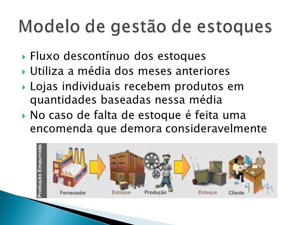 Fluxo descontínuo dos estoques Utiliza a média dos meses anteriores Lojas individuais recebem produtos em quantidades baseadas nessa média No caso de falta de estoque é feita uma encomenda que demora consideravelmente