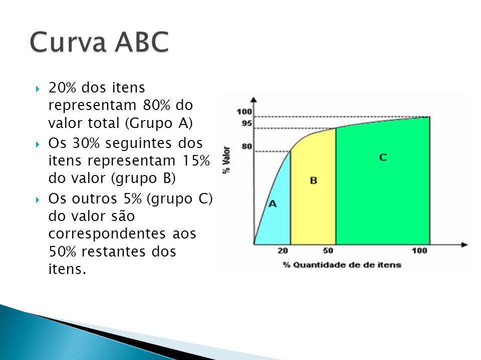 20% dos itens representam 80% do valor total (Grupo A) Os 30% seguintes dos itens representam 15% do valor (grupo B) Os outros 5% (grupo C) do valor são correspondentes aos 50% restantes dos itens.