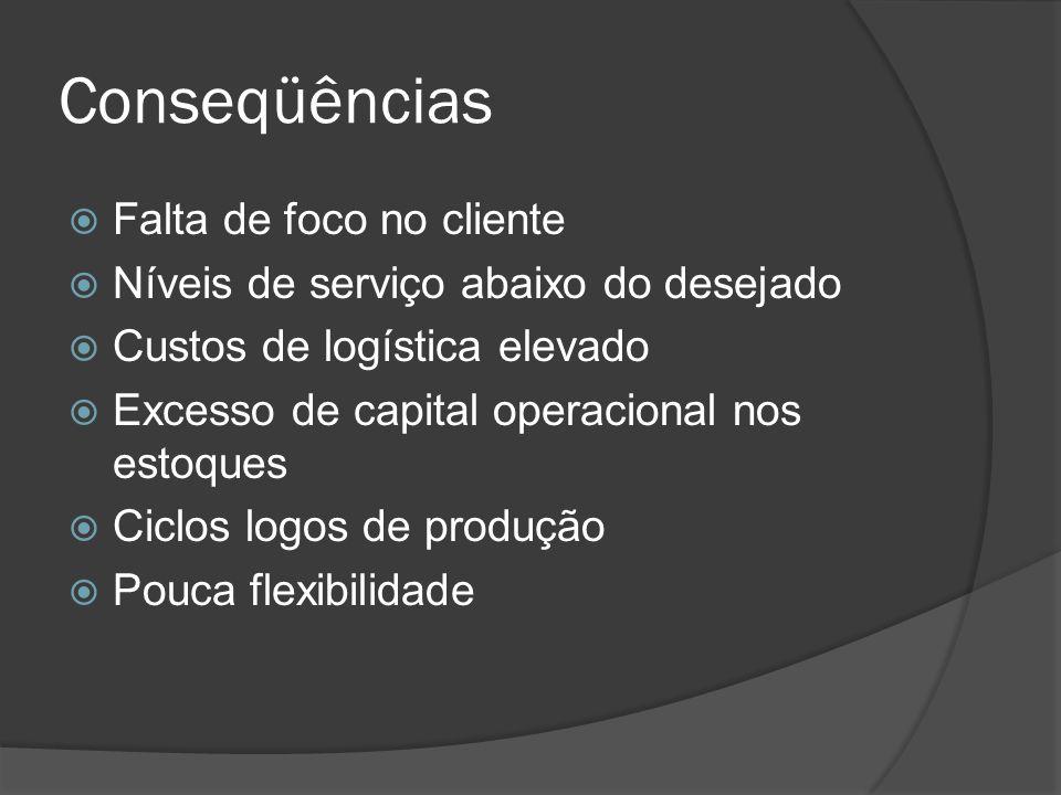 Conseqüências Falta de foco no cliente Níveis de serviço abaixo do desejado Custos de logística elevado Excesso de capital operacional nos estoques Ci
