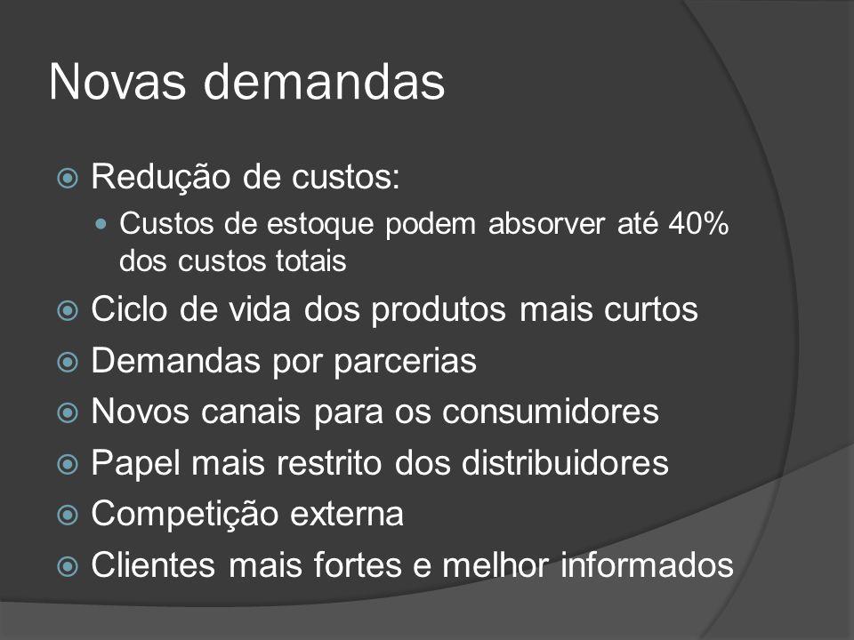 Novas demandas Redução de custos: Custos de estoque podem absorver até 40% dos custos totais Ciclo de vida dos produtos mais curtos Demandas por parce