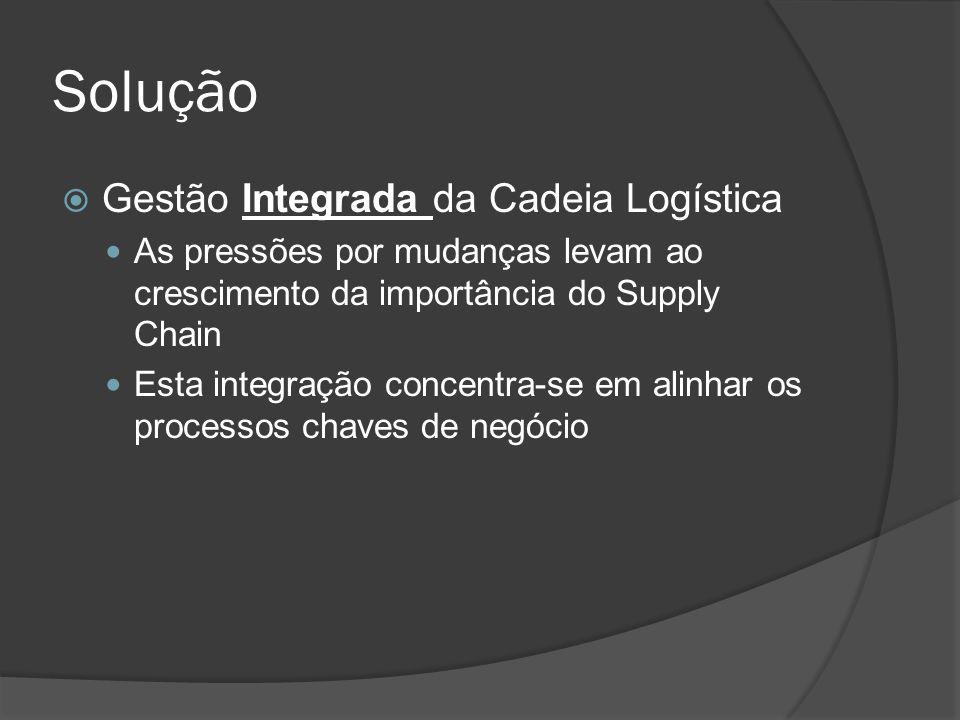 Solução Gestão Integrada da Cadeia Logística As pressões por mudanças levam ao crescimento da importância do Supply Chain Esta integração concentra-se