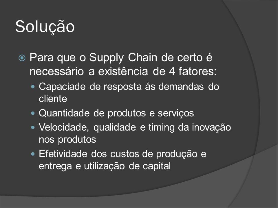 Solução Para que o Supply Chain de certo é necessário a existência de 4 fatores: Capaciade de resposta ás demandas do cliente Quantidade de produtos e