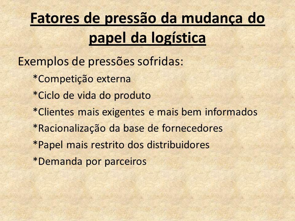 Fatores de pressão da mudança do papel da logística Exemplos de pressões sofridas: *Competição externa *Ciclo de vida do produto *Clientes mais exigen