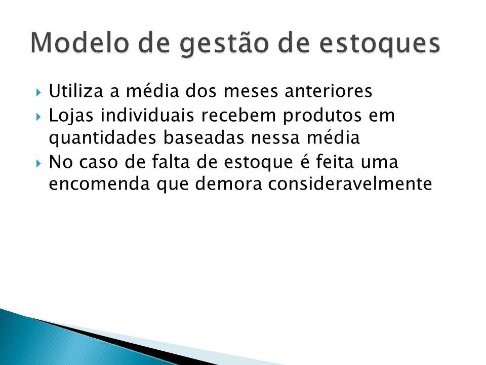 Utiliza a média dos meses anteriores Lojas individuais recebem produtos em quantidades baseadas nessa média No caso de falta de estoque é feita uma en