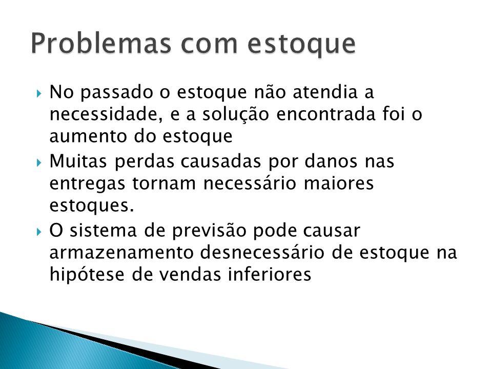 No passado o estoque não atendia a necessidade, e a solução encontrada foi o aumento do estoque Muitas perdas causadas por danos nas entregas tornam necessário maiores estoques.