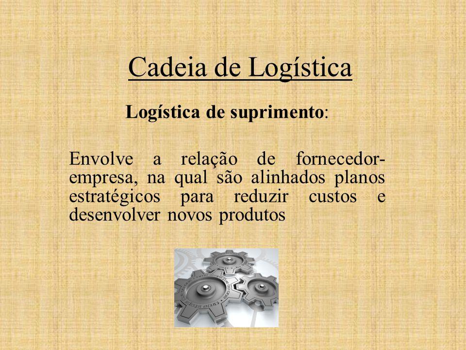 Cadeia de Logística Logística de suprimento: Envolve a relação de fornecedor- empresa, na qual são alinhados planos estratégicos para reduzir custos e