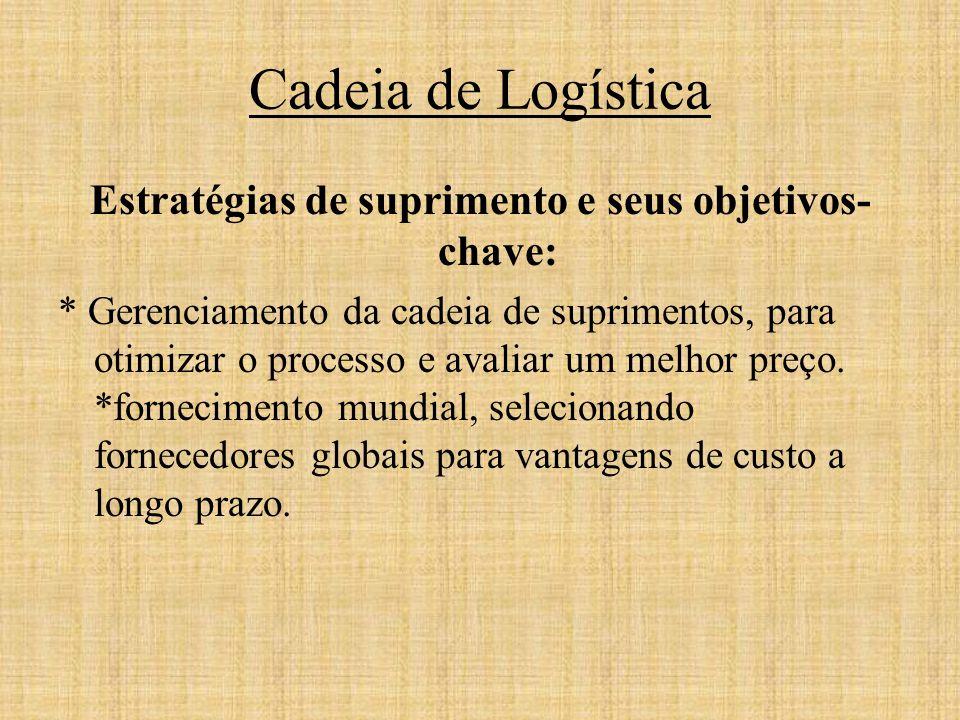 Cadeia de Logística Estratégias de suprimento e seus objetivos- chave: * Gerenciamento da cadeia de suprimentos, para otimizar o processo e avaliar um