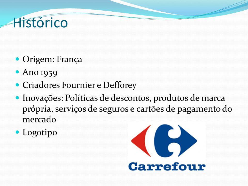 Histórico Origem: França Ano 1959 Criadores Fournier e Defforey Inovações: Políticas de descontos, produtos de marca própria, serviços de seguros e ca