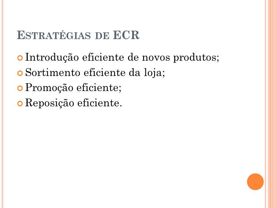 E STRATÉGIAS DE ECR Introdução eficiente de novos produtos; Sortimento eficiente da loja; Promoção eficiente; Reposição eficiente.