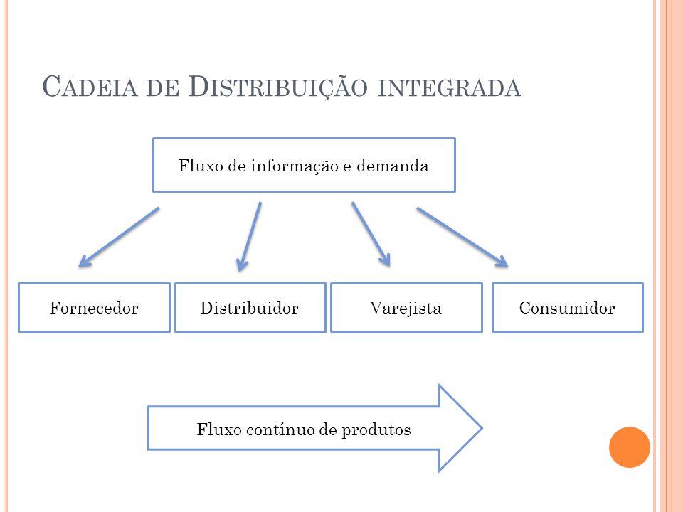 C ADEIA DE D ISTRIBUIÇÃO INTEGRADA Fluxo de informação e demanda DistribuidorFornecedorVarejistaConsumidor Fluxo contínuo de produtos